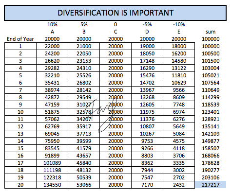 Diversification write up